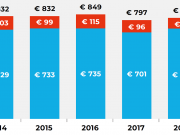 De ontwikkeling van non-spot en spot reclamebestedingen over 2012-2018 | Screenforce